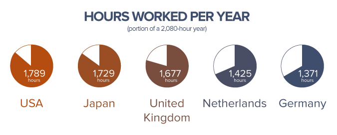 Average Annual Hours Actually Worked Per Worker