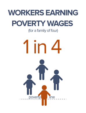 1 in 4 Workers Earn Poverty Wages
